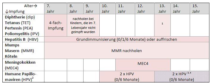 Impfplan Zeltgasse